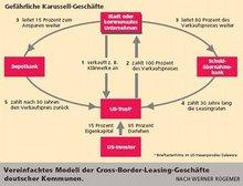 Vereinfachtes Modell der Cross-Boarder-Leasing Geschäfte deutscher Komunen
